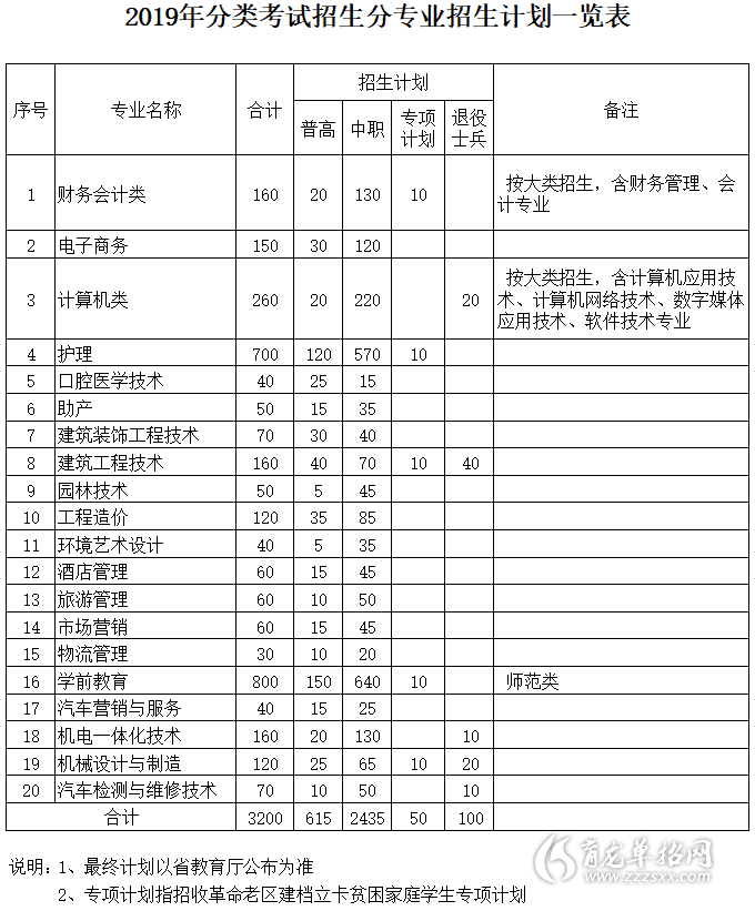 2019年宣城ξ ��I技�g�W院分�考�招生��I���