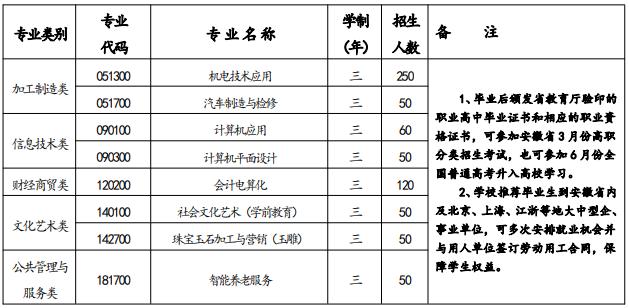 桐城中华职业学校2021年招生简章