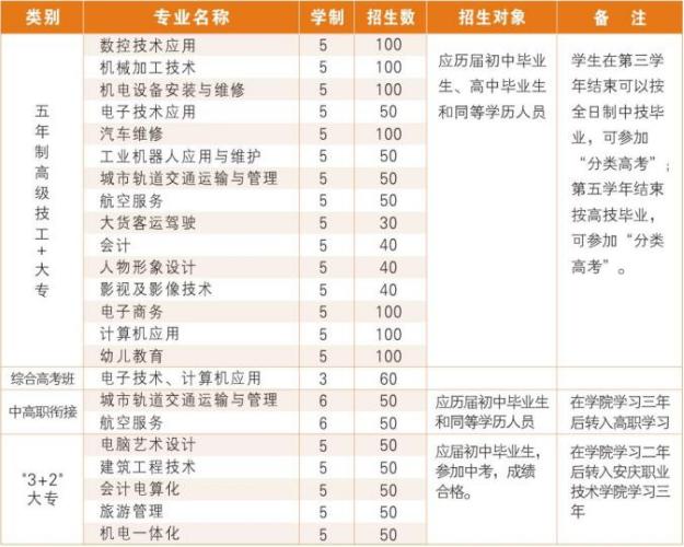 安徽安庆技师学院(纺织技工学校)2021年招生简章