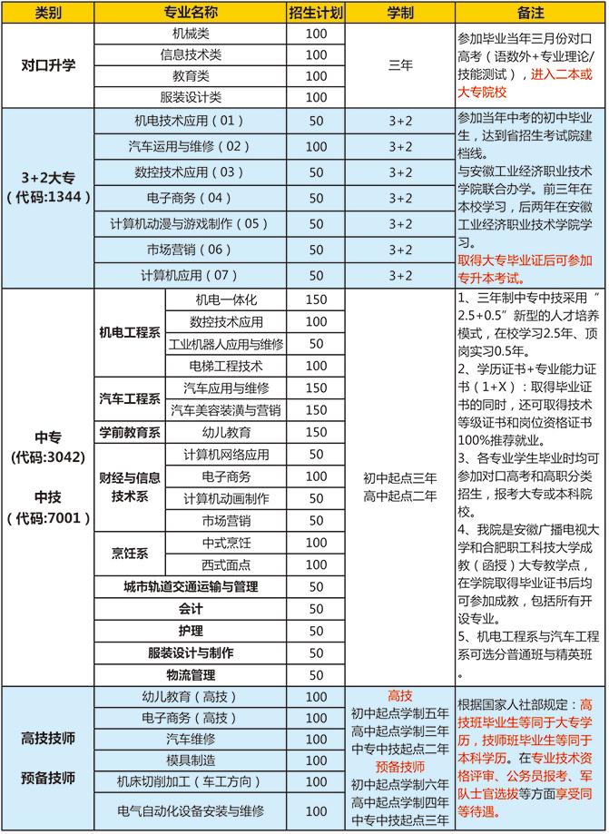 安徽合肥机电技师学院2021年招生简章