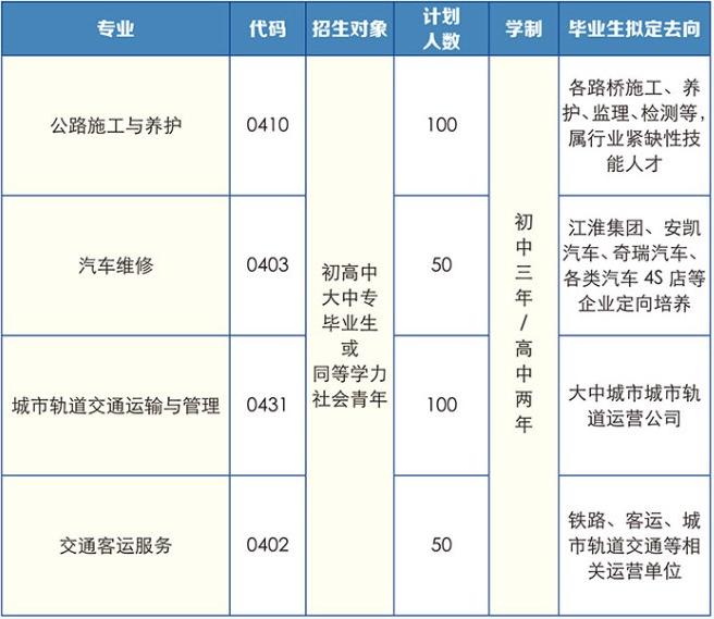 安徽省公路工程技工学校2021年招生简章